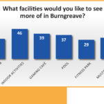 What facilities would you like to see more of in Burngreave?