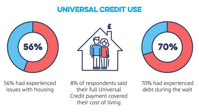 Universal Credit use