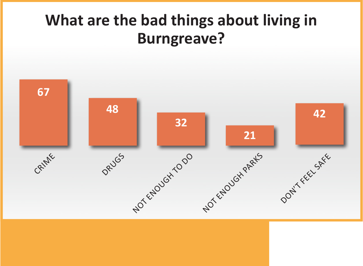 What are the bad things about living in Burngreave?
