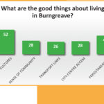 What are the good things about living in Burngreave?