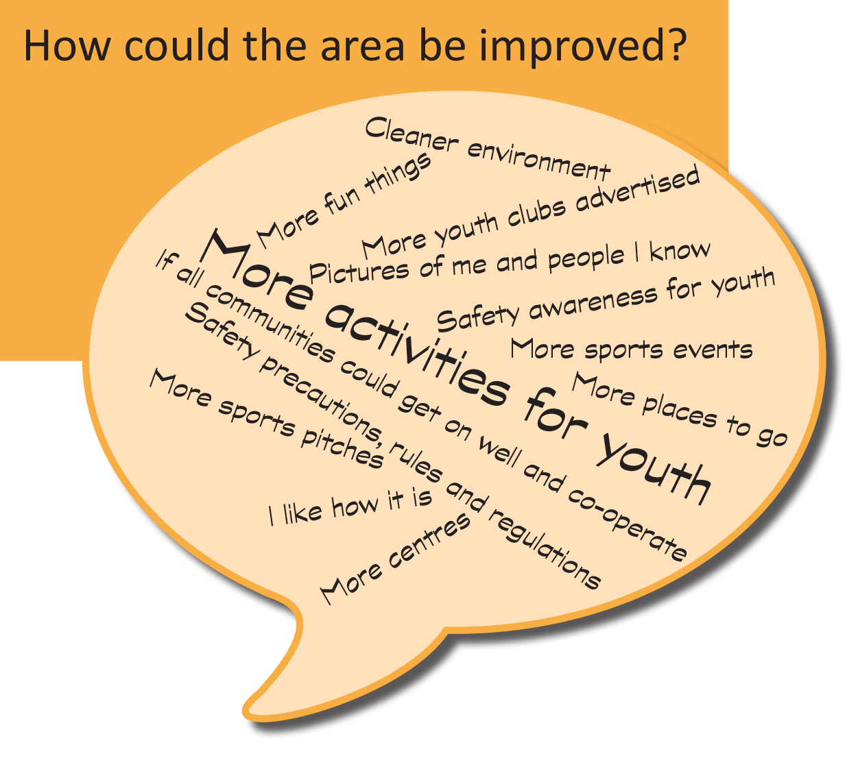 Word cloud: How could the area be improved?